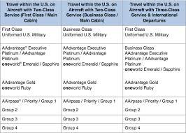 American Airlines Platinum Desk Phone Number American Airlines Changes Executive Platinum Boarding Priority