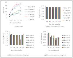 Color Fastness To Washing - effect of different dyeing parameters on color strength u0026 fastness