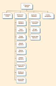 help desk organizational structure photo itil service desk organizational structures images help