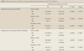 discrepancies between two lipid lowering guidelines for cvd