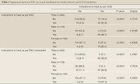 discrepancies between two lipid lowering guidelines for cvd