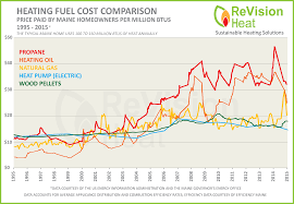 Average Gas Price by Current Maine Heating Fuel Prices Revision Heat