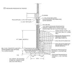 Basements For Dwellings by Chapter 4 Foundations Irc 2015 Upcodes