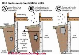 Insulation R Value For Basement Walls by What Is The R Value For Earth Dirt Soil Backfill Or Earth Berms