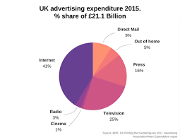 uk printing facts and figures romax uk
