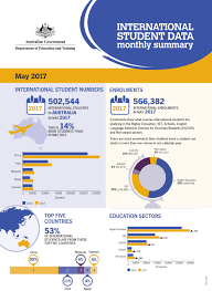 facts about international students in australia 2017 ideabroad