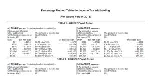 2017 payroll tax tables irs issues new payroll tax withholding tables for 2018