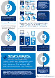 info graphic about data security 2012 technology u0026 social