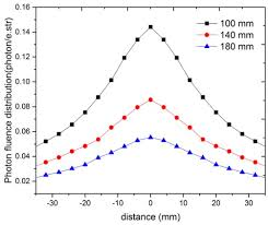 estimation of photoneutron yield in linear accelerator with