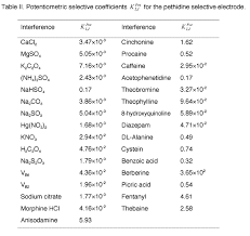 Standard Reduction Potentials Table A Pethidine Selective Polymeric Membrane Electrode
