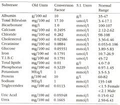 Si Units Table S I Units And Conversion Factqrs For Old Units For Routine