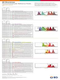 multicolor fluorochrome laser chart fluorophore ultraviolet