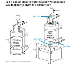Gas Water Heater Pilot Light Some Important Things To Know About Water Heaters And Fha