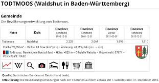 Baden Baden Postleitzahl Gemeinde Todtmoos Todtmoos 2030