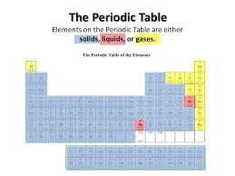 gases on the periodic table periodic table solids liquids and gases on the periodic table
