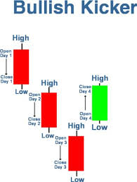 chart pattern trading system 73 best trading candlestick patterns images on pinterest investing