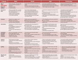 brochure rubric template brochure rubric template 4 professional sles templates