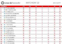spanish premier league table spanish league table conception primera for week 22 4 tupimo com
