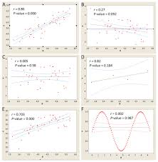 a biologist u0027s guide to statistical thinking and analysis