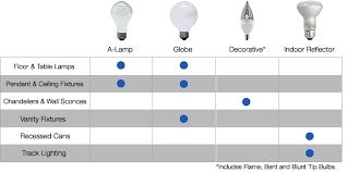 Best Light Bulbs For Bedroom Best Light Bulbs For Bedroom Myfavoriteheadache