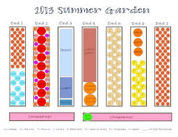 Planning Garden Layout by Raised Bed Vegetable Garden Plans Layout And Spacing With Lounge