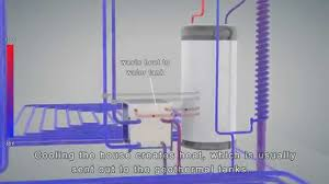 radiant heat water pump geothermal radiant heating u0026 cooling technical animation youtube