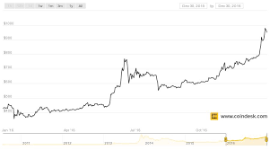bitcoin yearly chart not just bitcoin the top 7 cryptocurrencies all gained in 2016