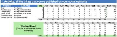 Social Media Tracking Spreadsheet by Your Free Social Media Metrics Dashboard
