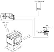 faq gas stoves