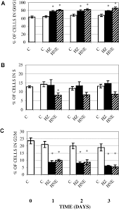 inhibition of erythropoiesis in malaria anemia role of hemozoin