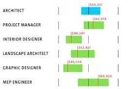 home interior designer salary home designer salary evolveyourimage