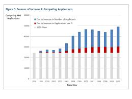 more applications many more applicants nih extramural nexus