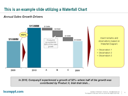powerpointing u2013 how to create a waterfall chart in powerpoint