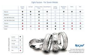mens wedding band metals mens wedding band materials