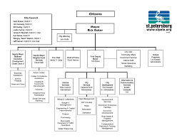 microsoft org chart templates plot g c co