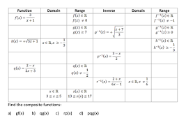 a level maths c3 functions worksheets by srwhitehouse teaching