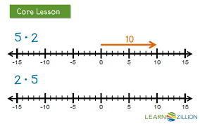 multiply two positive or two negative integers on a number line
