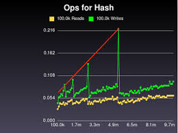 ruby hash map nathanmlong com reimplementing ruby s hash