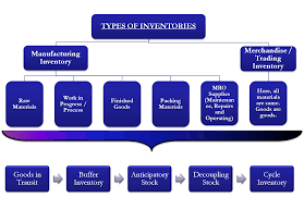 types of inventory stock