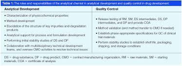 separation science in drug development part 3 analytical