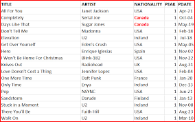 nielsen soundscan top 40 hits in canada 2001 canadian
