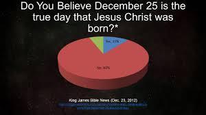 Is Really Jesus Birthday Americans The Season Feel Season