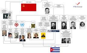 clues unlock obama i d mystery fbi soviet spy files subud cult