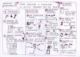 blog activity planning with sketchnote agnieszka stokowiecka