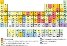 Why Was The Periodic Table Developed Periodic Table Wikipedia
