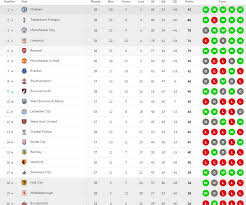 Premierleague Table Premier League Results Arsene Wenger And Arsenal Miss Out On