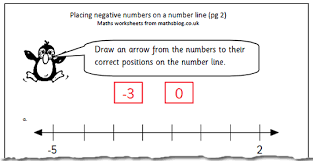 maths worksheet negative numbers on a number line maths blog