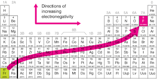 Ta Periodic Table How Can You Predict Bond Polarity Using The Periodic Table Socratic