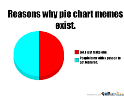 Make A Pie Chart Meme - pie chart memes in a nutshell by recyclebin meme center