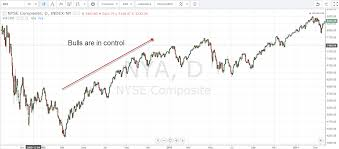 how to use the nyse summation index as a trading guidepost
